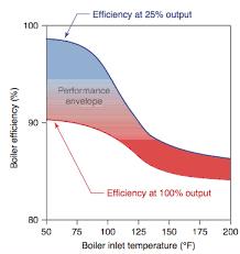 Boiler Efficiency Chart Mod Con Boiler Efficiency Vs Supply Temps Heating Help