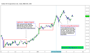 Ioc Stock Chart Ioc Stock Prices Trend Is Losing Momentum Trading Coach