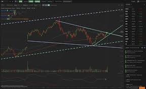 Learn To Trade Smart Charts Review Automatic Analysis Trend Lines Fibonacci Trendspider