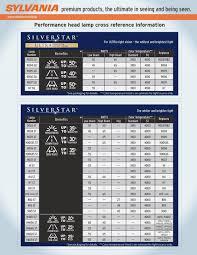 Sylvania Headlight Comparison Chart Www Bedowntowndaytona Com