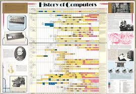 history of computers essay okl mindsprout co history of computers essay