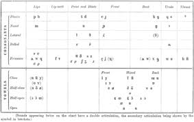 History Of The International Phonetic Alphabet Wikipedia
