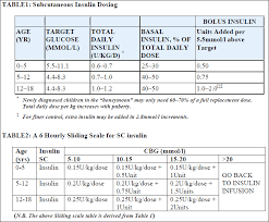 Ask Dis Pediatric Insulin Sliding Scale