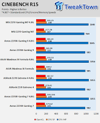 Z270 Motherboard Comparison Chart Msi Z270 Gaming M7 Motherboard Review