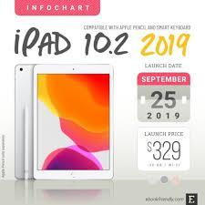 Apple Ipad 10 2 2019 A Concise Tech Specs List