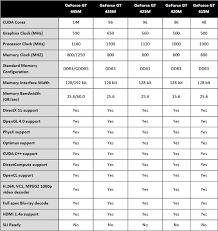 Mobile Gpu Chart Nvidias Fermi Based Dx11 Mobile Gpus Lineup Revealed