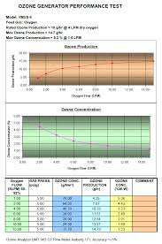 Generator Calculation Chart Ozone Equipment Manufacturer And Ozone System Integrators