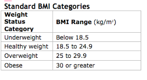 Bmi Categories The New Improved Bmi Psychology Today