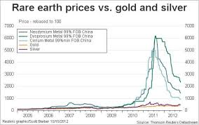 Chinas Grip On The Worlds Rare Earth Market May Be