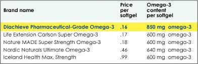 Pharmaceutical Grade Diachieve Omega 3 Adw Diabetes