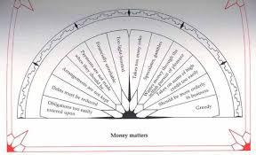 Dowsing Chart For Lottery Dowsing Charts Pdf