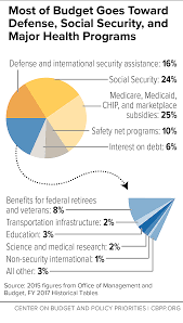 2015 Us Budget Pie Chart 9 Surprising Facts About Welfare Recipients Health