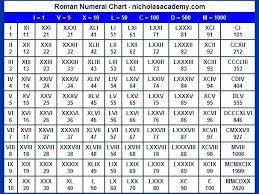 Roman Numerals 1 To 20 What Are The Roman Numerals From 1