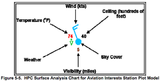 Surface Analysis Chart Symbols Surface Analysis Symbols Aviators Aviation Airplane