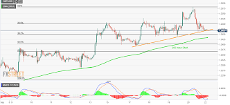 Macd Chart Analysis Gbp Usd Technical Analysis Nears 4 Day Old Support Line