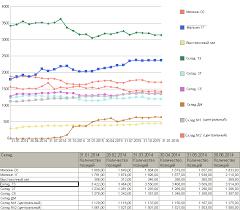 Отчет Количество позиций в ассортименте бесплатно Первая система Для этого сделан отчет можно скачать бесплатно который показывает как менялся ассортимент за выбранный период времени