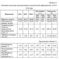 Таблица в дипломе по госту пример оформления Дипломvipclub Пример оформления таблицы в дипломе по госту