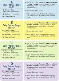 Herbalife Meal Plan Herbalife Meal Plan C Menu Google Search Herbalife Clean Eating