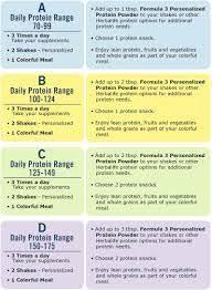 Herbalife Meal Plans Herbalife Meal Plan C Menu Google Search Herbalife Clean Eating