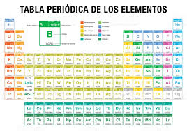 Tabla Periodica De Los Elementos Periodic Table Of Elements In ...