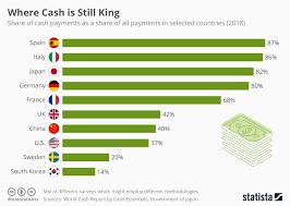 Chart Where Cash Is Still King Statista