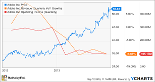 Nutanix Chart In Transition Nutanix Sees Adobe As Model The Motley Fool
