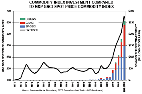 Deceptive Charts Historical Crb Charts And The Commodity Bubble Seeking Alpha