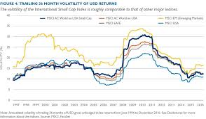 the answer lies in how well the index consuents offset risks within the overall portfolio it is worth reviewing how volatility