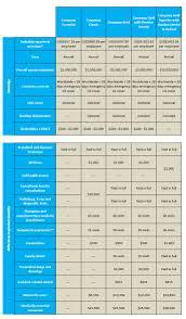 company plans comparison table