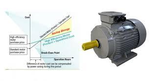 Ie2 High Efficiency Electric Motors 3 Phase Motor Aluminum