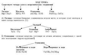 Урок химии по теме Основные классы неорганических соединений  Щёлочи образуют лишь 10 элементов периодической системы химических элементов Д И Менделеева 6 щелочных металлов литий натрий калий рубидий цезий