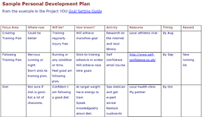 personal development plans sample achieve your ambitions 7 step guide with example personal