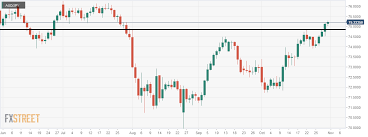 Jpy To Aud Chart Aud Jpy Heading Towards The Next Resistance