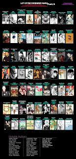 Manga Charts General Information Anime Manga Facepunch Forum