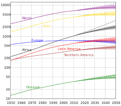 population growth  estimates of population evolution in different continents between 1950 and 2050 according to the united nations the vertical axis is logarithmic and is in