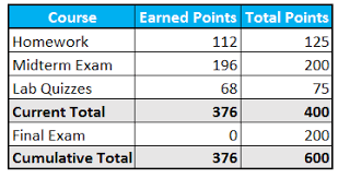 Exam Grades Chart How To Calculate Grades The Ultimate Guide