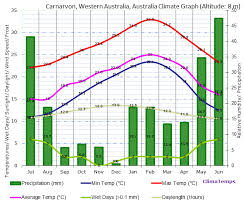 Dominican Republic Weather Year Round Chart Climate Graph For Carnarvon Western Australia Australia