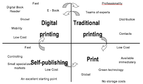 Printing Process Workflow Workflow Of The Management In