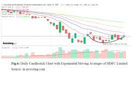 Technical Analysis Outlook of HDFC Limited - Investing.com India