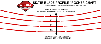 Skate Blade Profile Rocker Explained Wissota Skate