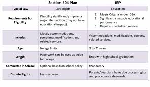 504 And Iep Comparison Chart Planning For Your Childs Special Needs 504 Vs Iep