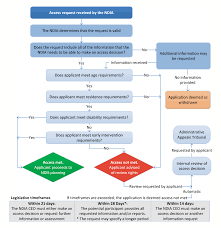 Decision Making Controls For Sustainability National