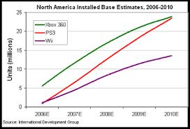 Playstation 3 Vs Xbox 360 Comparison Chart Npd Seventh Generation Video Game Sales Wiki Fandom