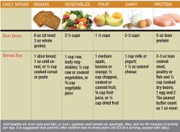 Protein In Foods Chart Usda High Fiber Food Chart New Usda Guidelines Can Help Fight