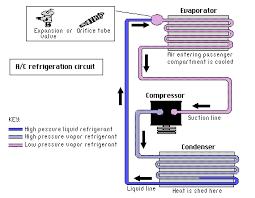 automotive air conditioning repair information