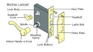 mortise door lock parts. Wonderful Parts Mortise Door Lock Parts Beautiful Parts Door Hardware Names Lock  Terminology K In Mortise For L