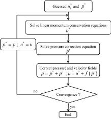 numerical modelling code calculation procedure