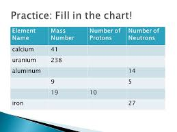 number of protons in aluminum - 28 images - everything you wanted ...