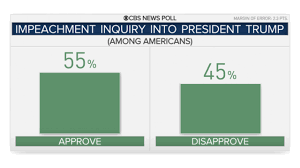 Trump Impeachment Inquiry Poll Cbs News Poll Finds Majority