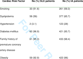 Sle Diet Chart No Of Sle And Ia Patients Where Traditional